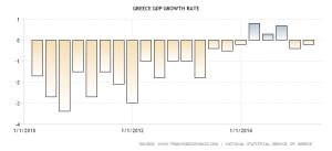 greece-gdp-growth